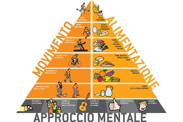 Alimentazione E Movimento Dietista Nutrizionista Dott Ssa Gelati Chiara